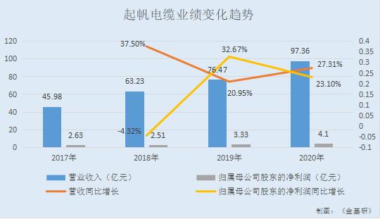 起帆电缆:质量铸就品牌产品国内领先 研发支出高速增长核心竞争力呈现